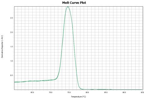 example good melt curve
